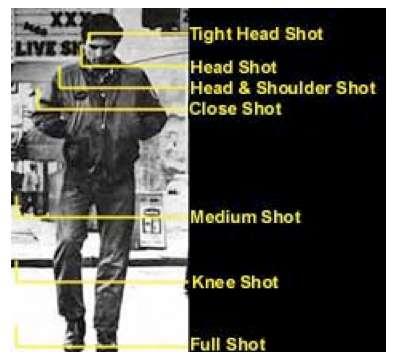 shot - آموزش اصول سینما: ﺍﺟﺰﺍﯼ ﺍﺻﻠﯽ ﻓﻴﻠﻢ